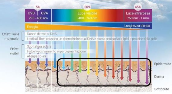 sunlight_spectram-ita-1